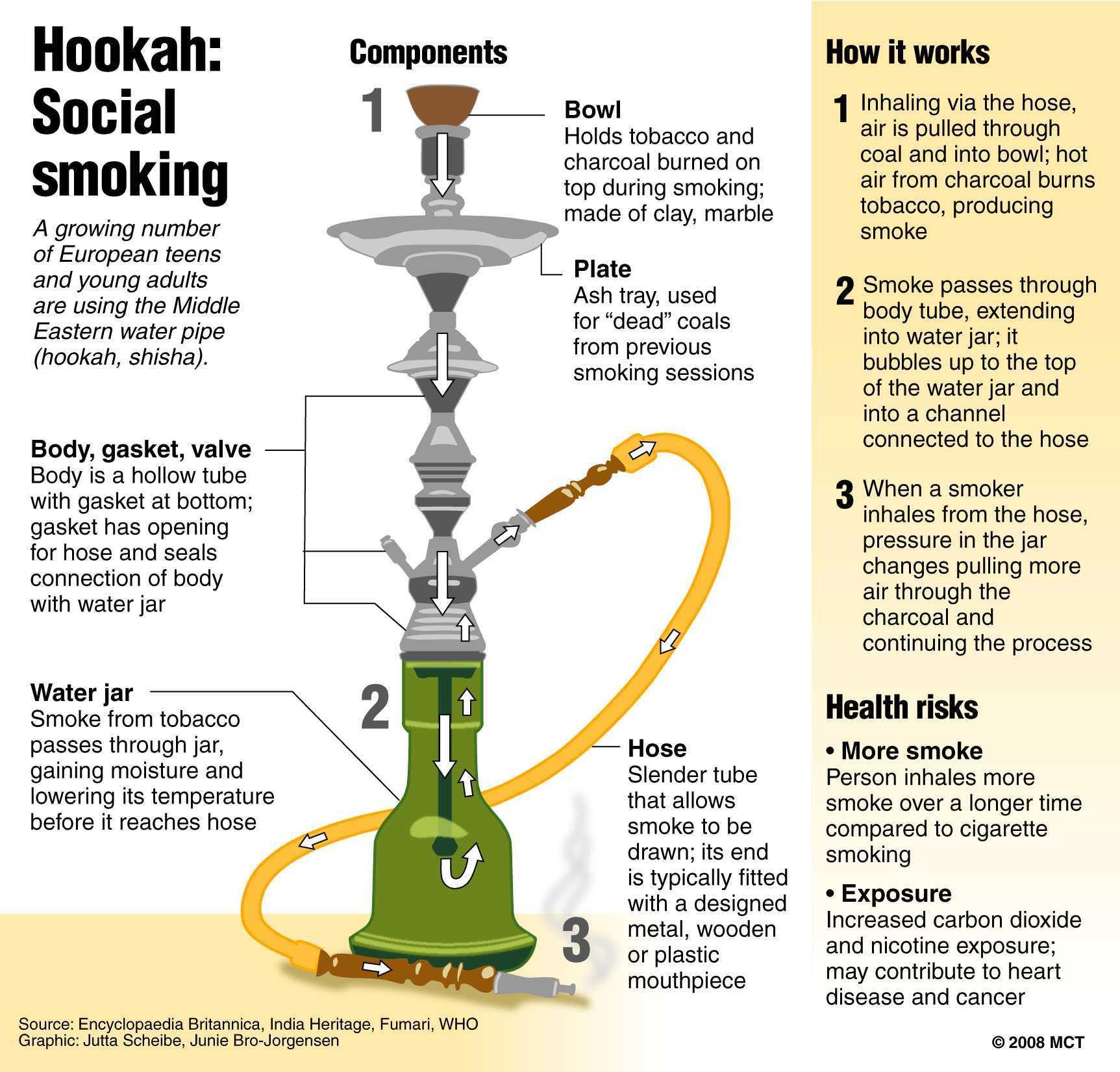What is harmful hookah 85